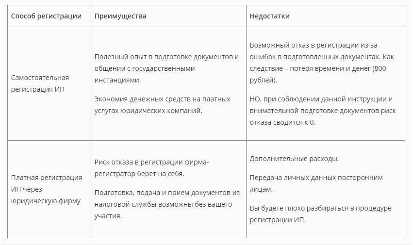 Плюсы и минусы разных вариантов оформления