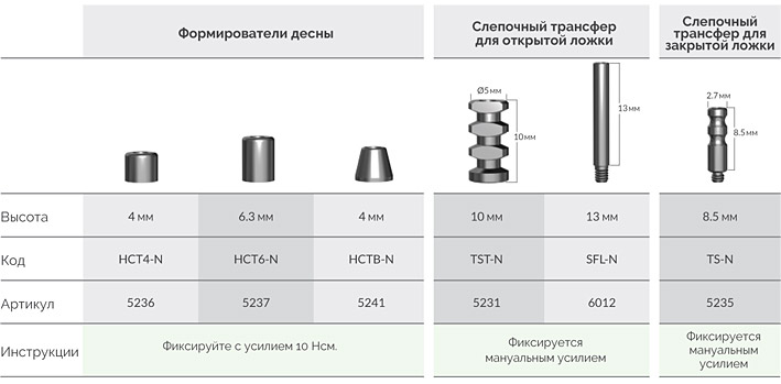 Система_абатментов_ТСТ-N__формирователи_десны__трансферы