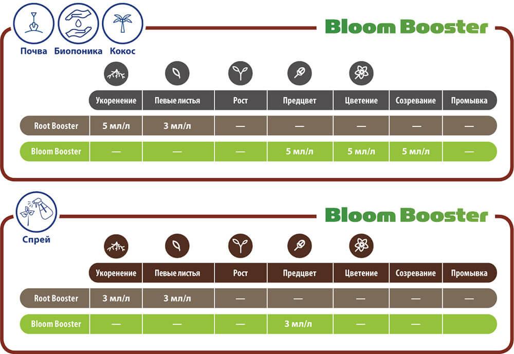 Таблицы применения Bloom Booster