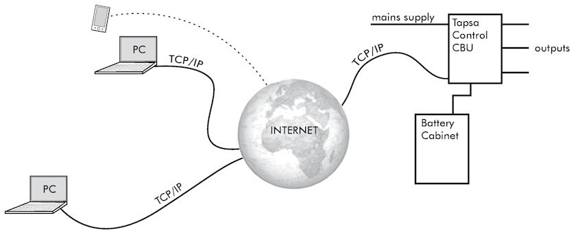 Центральный мониторинг WEBCM & WEBACM для контроля за исправностью аварийного освещения через интернет