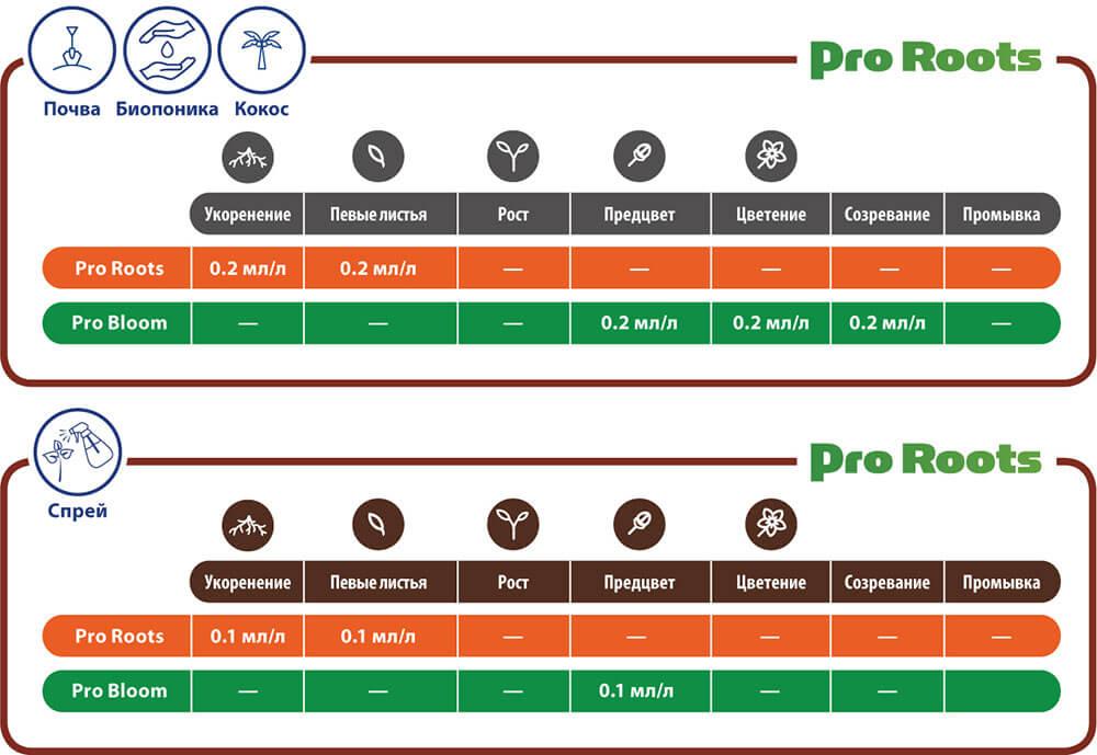 Таблица применения ProRoots