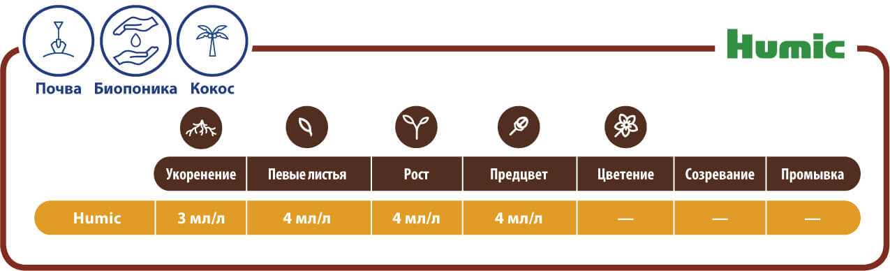 Таблица применения Humic