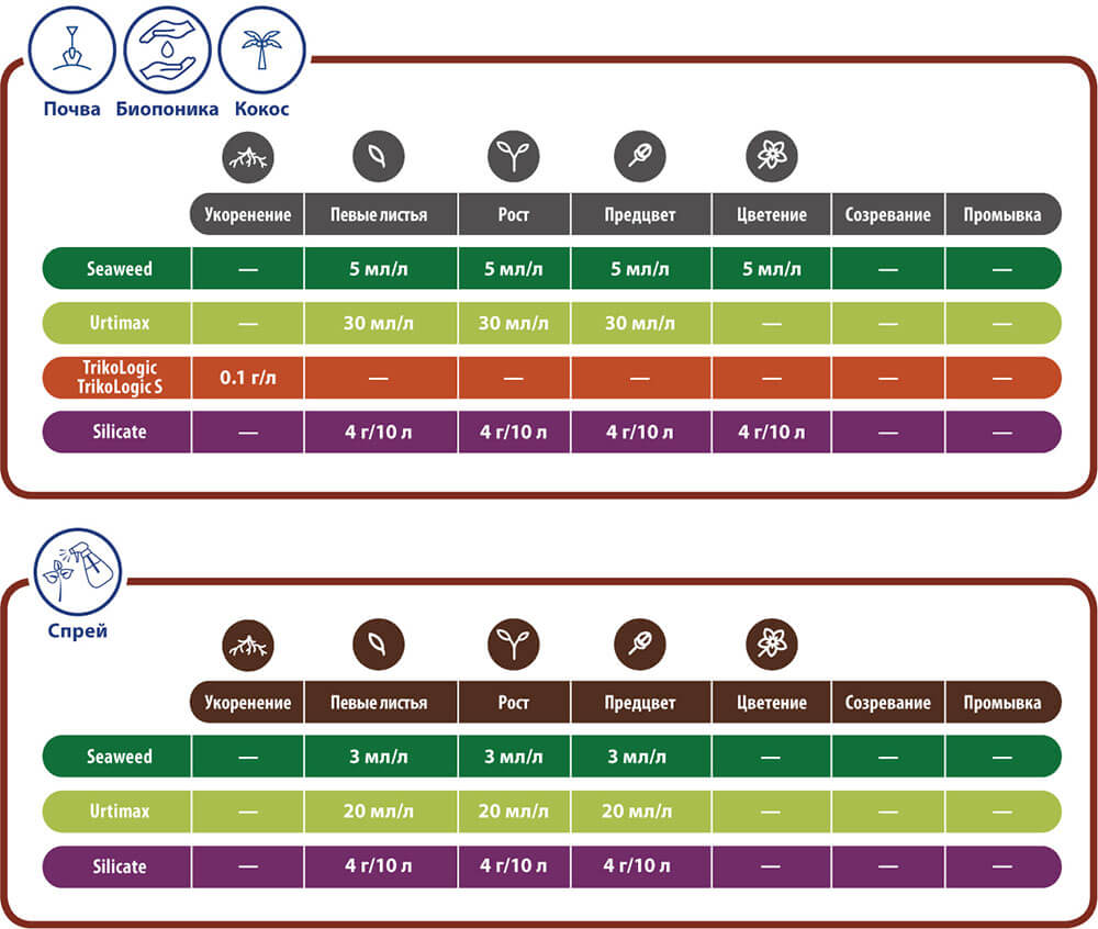Таблицы применения Seaweed, Urtimax, TrikoLogic, TrikoLogic S,Silicate