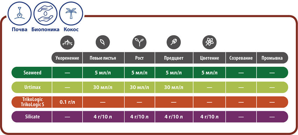 Таблица применения TrikoLogic