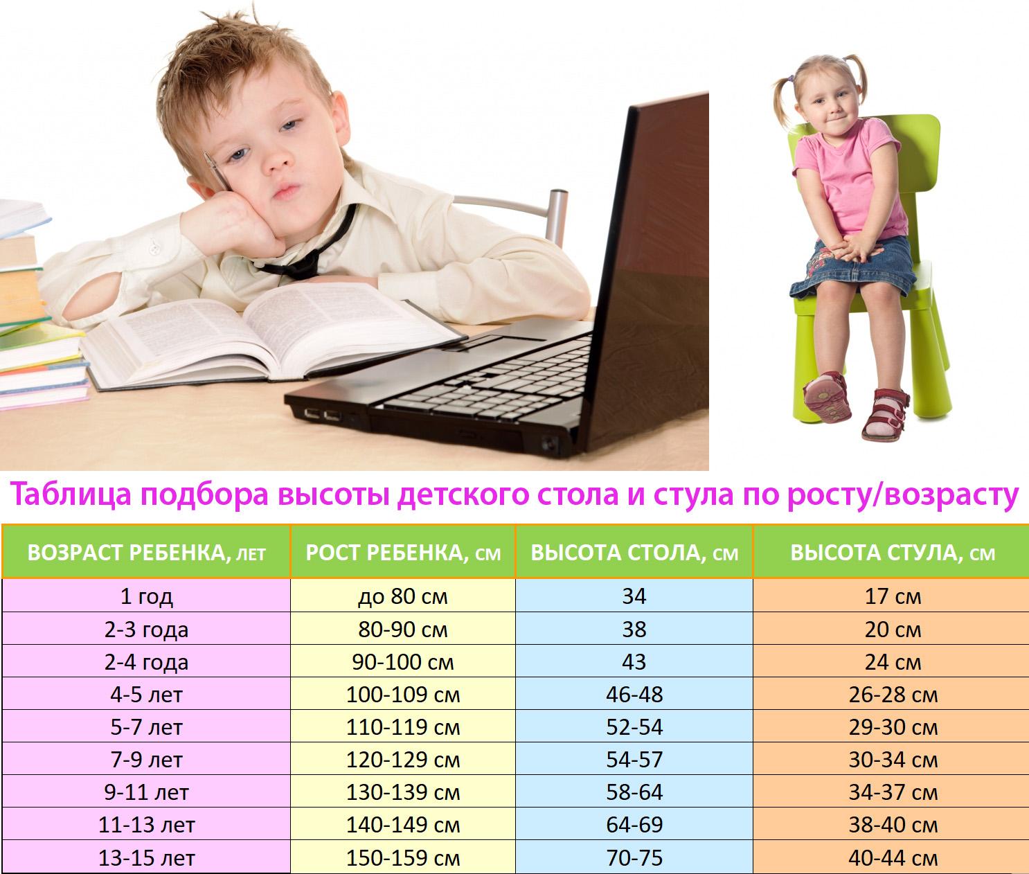 Таблица подбора высоты детского стола и стула по росту или возрасту