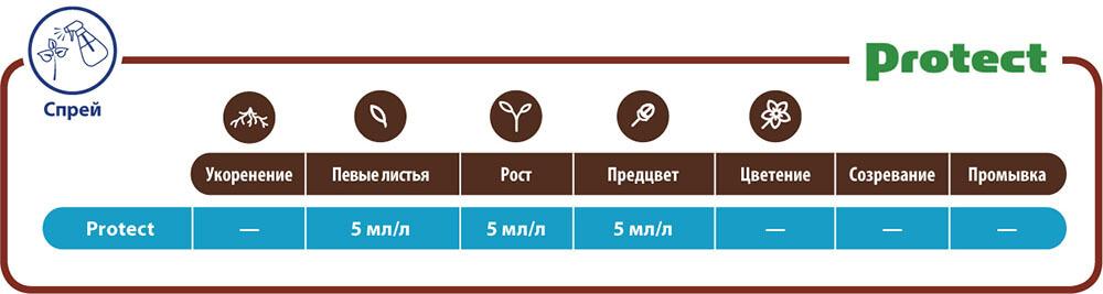 Таблица применения Protect