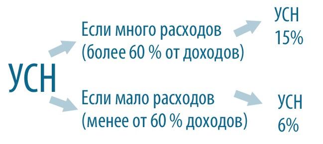 Реклама в интернете усн 15 продвижение сайта в яндексе форум