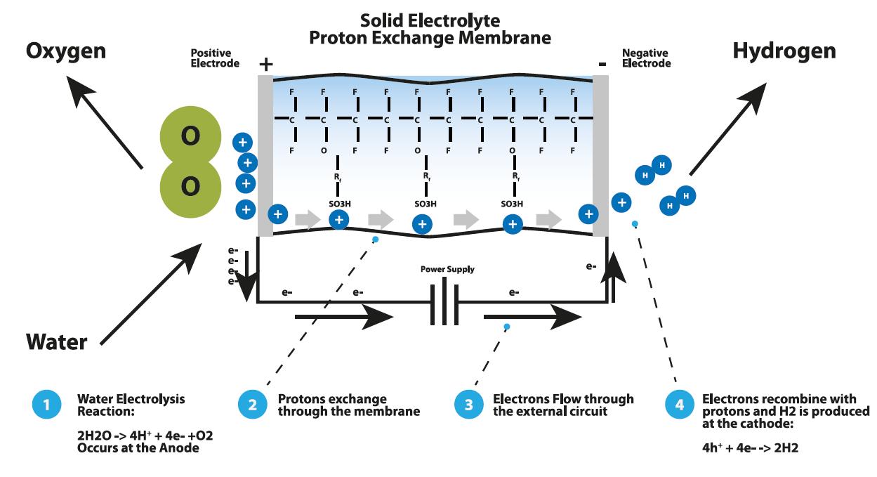 Технология PEM-мембраны