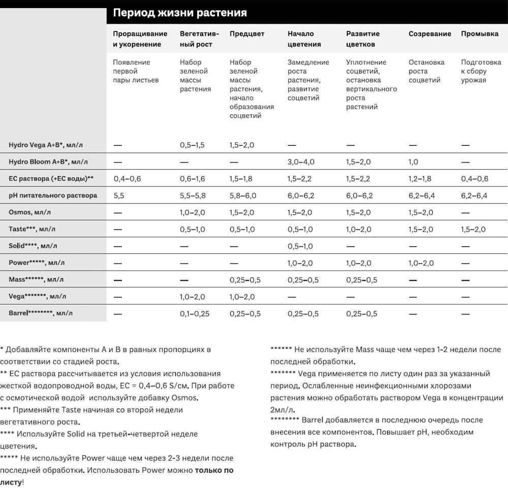 Таблица применения SIMPLEX Hydro