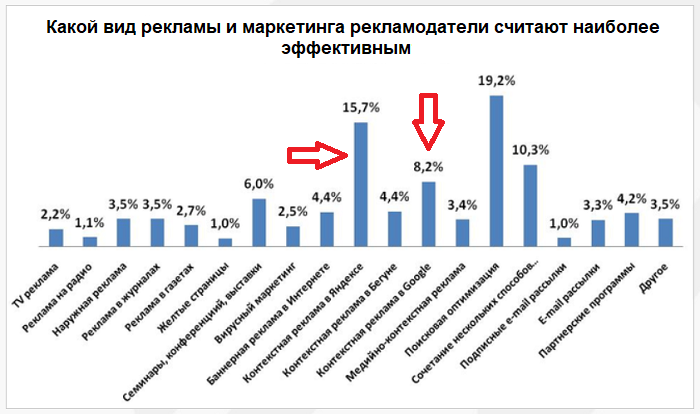Google Adwords или Яндекс.Директ