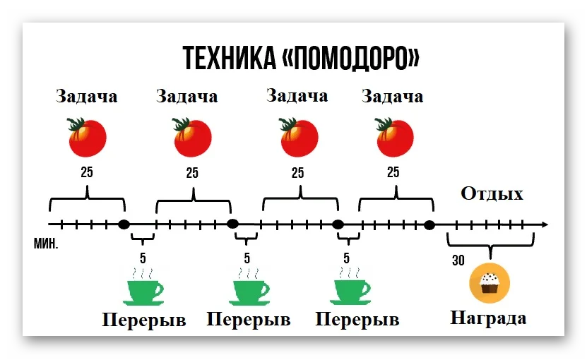 Иллюстрация метода Помодоро