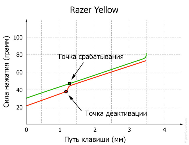 Razer Yellow диаграмма