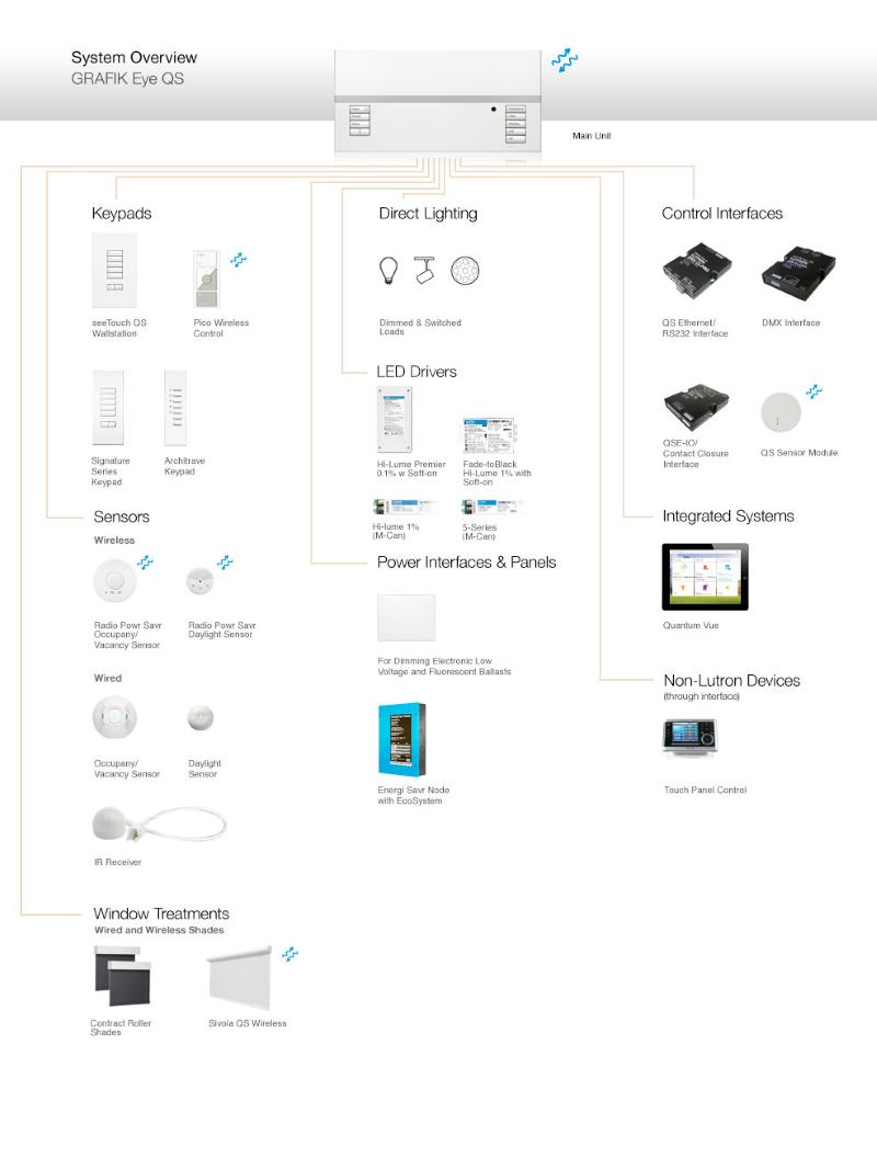Система управления освещением Lutron Grafik Eye QS