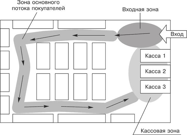 Схема перемещения посетителей по залу магазина