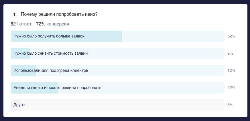 Статистика по ответам