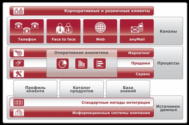 Программа для учета товара имеет множество маркетинговых инструментов