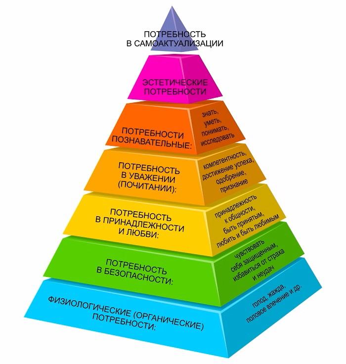 Пирамида потребностей по Маслоу