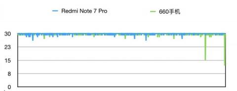 Сравнение процессора Redmi note 7 pro