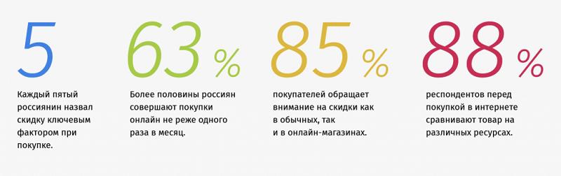 Статистика привлечения клиентов к товарам по скидкам