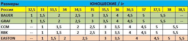 Таблица размеров юниорских хоккейных коньков