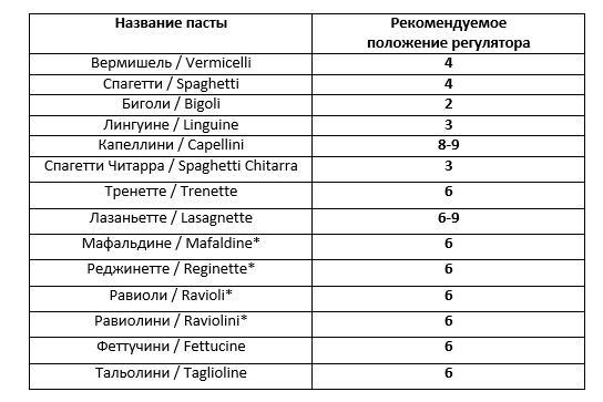 аблица соответствия положения регулятора для приготовления разных видов свежей пасты