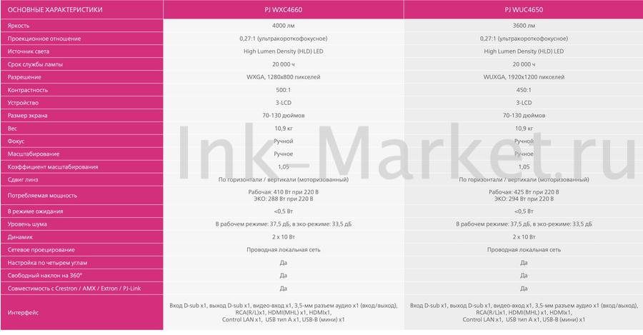 Характеристики проекторов Ricoh PJ WXC4660 и PJ WUC4650
