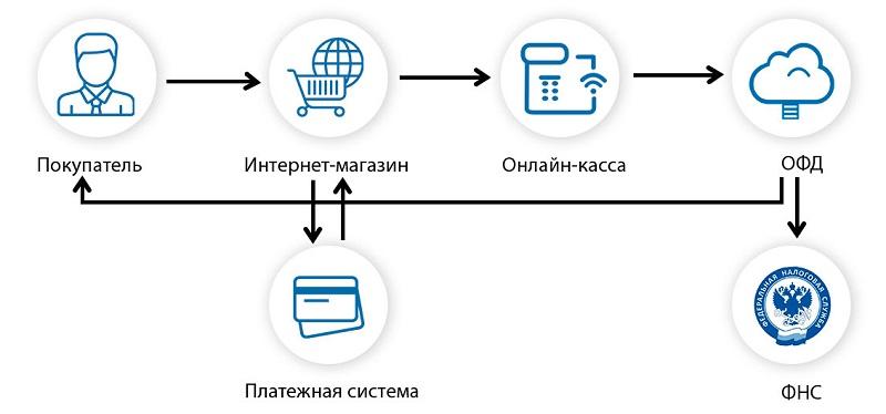 Онлайн-кассы для интернет-магазинов в 2020 - ККТ под 54-ФЗ для интернет- магазинов