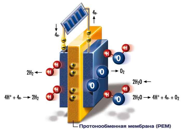 Протонообменная мембрана