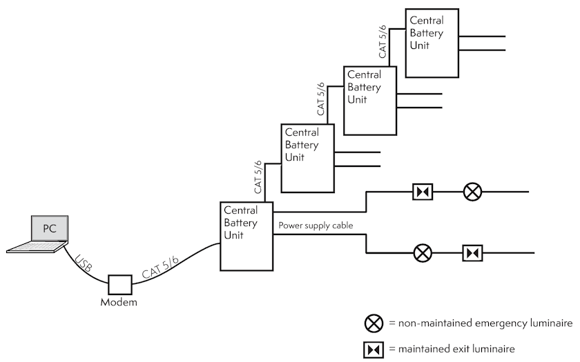 Исправность аварийного освещения и проверка по линиям связи с использованием протокола RS485 для выполнения функций центральный мониторинг ACM