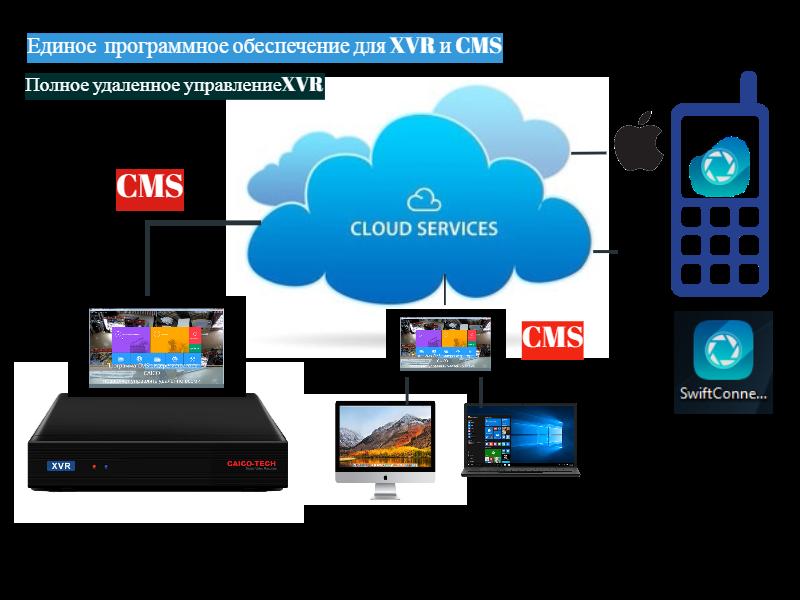 схема работы видеонаблюдения в облачном соединениии