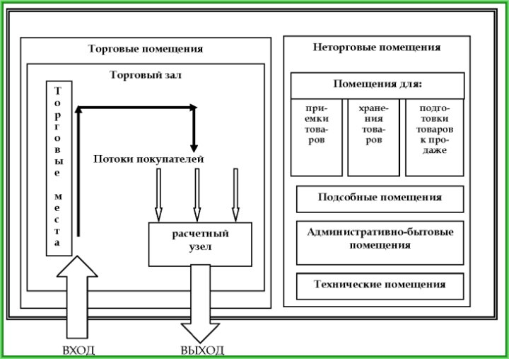 схема технологичных зон магазина самообслуживания