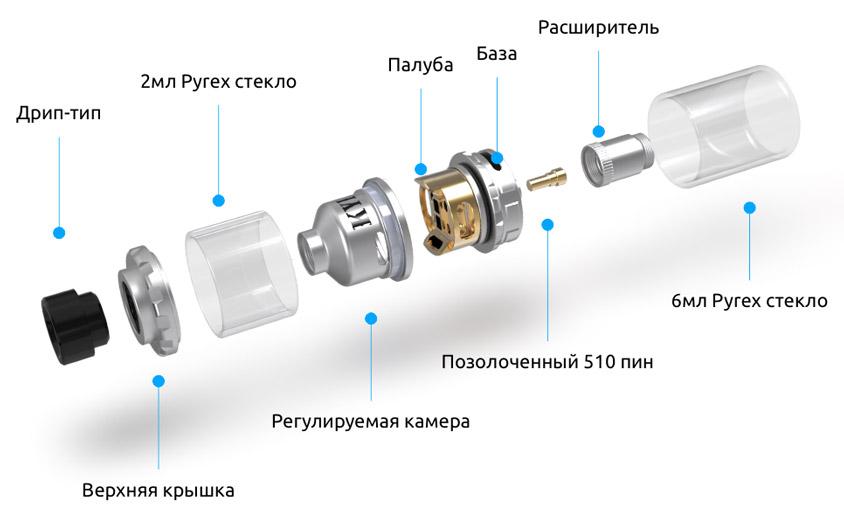 Структура Vandy Vape Kylin RTA
