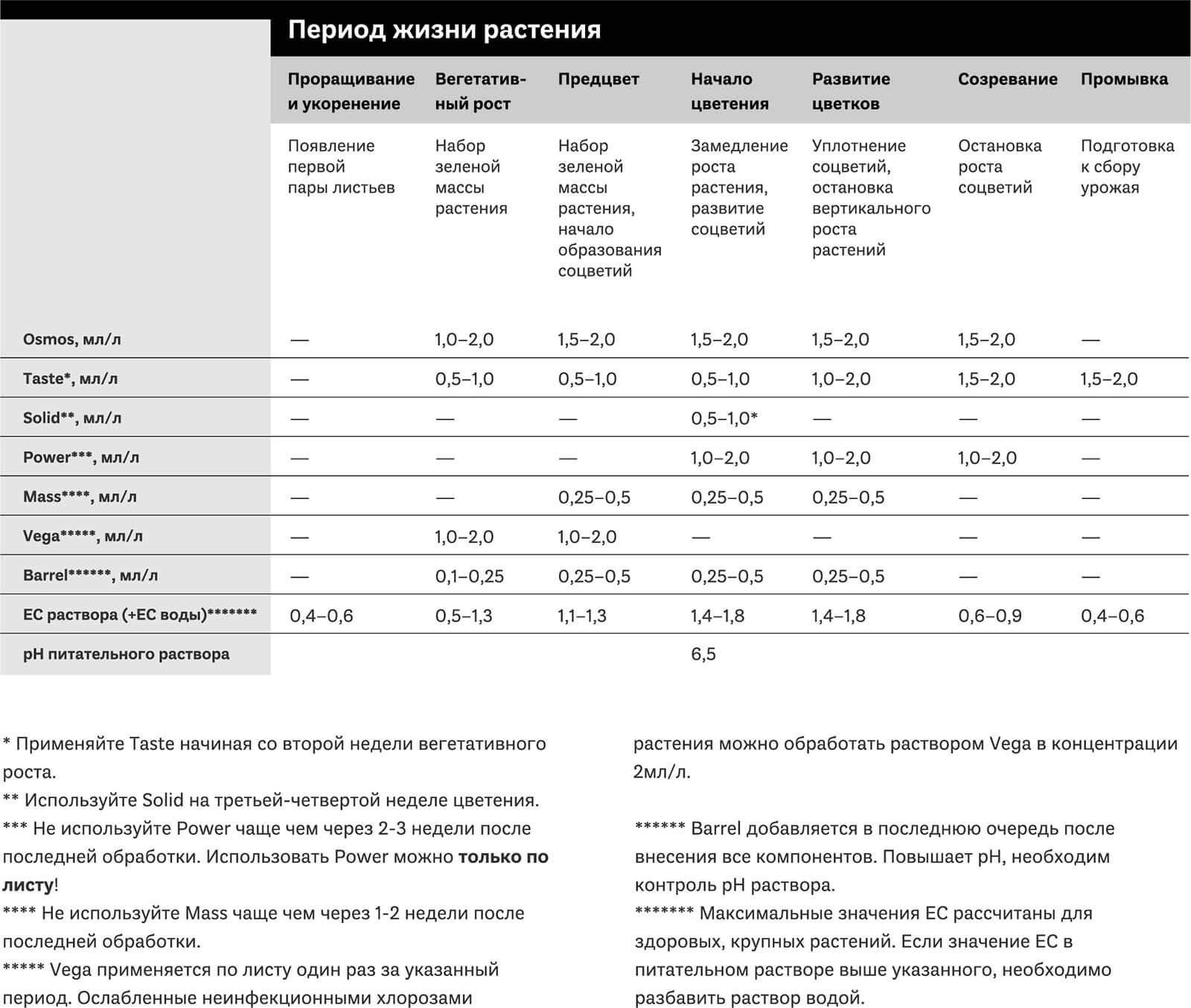 Таблица применения добавок SIMPLEX