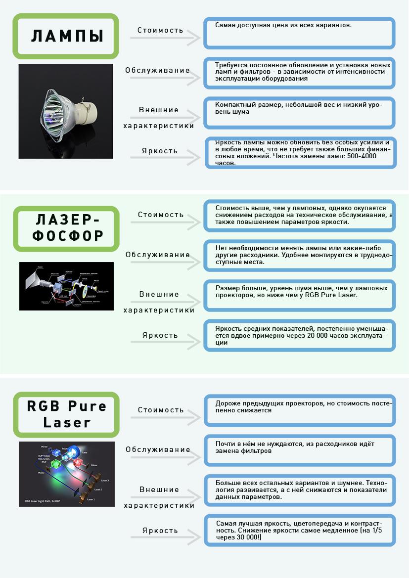 Сравнение проекторов: лазреный, ламповый, RGB