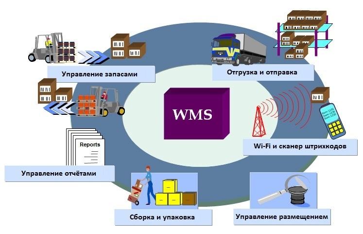 Наглядная схема возможностей WMS-систем