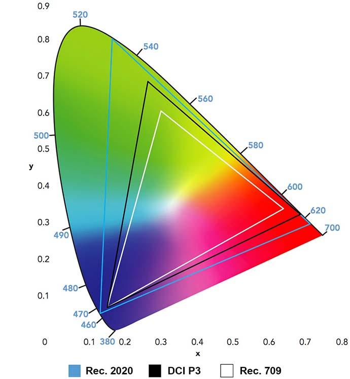 Стандарты цветового баланса