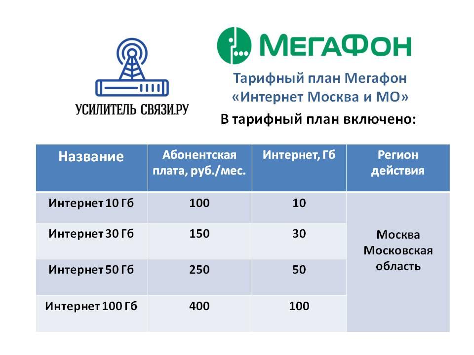 Тарифный план Мегафон «Интернет Москва и МО»