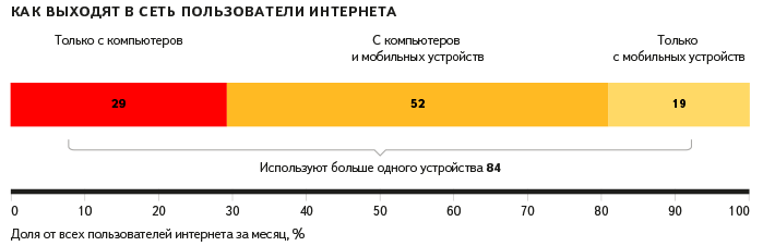 статистика мобильного трафика