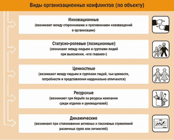 Классификация причин несовместимости между подчиненным и руководителем