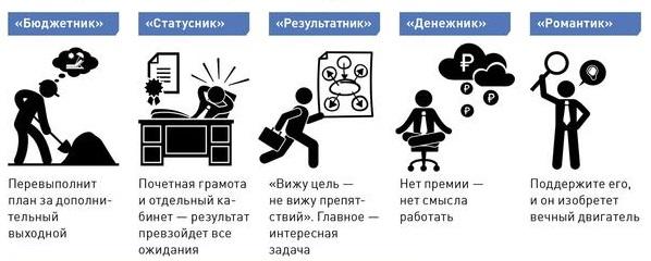 Пять видов мотивации для разных сотрудников