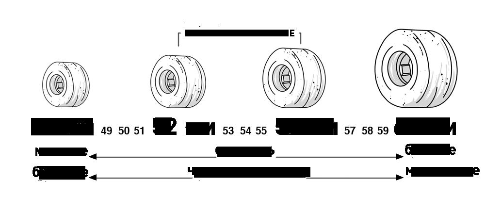 Диаметр колеса для скейтборда