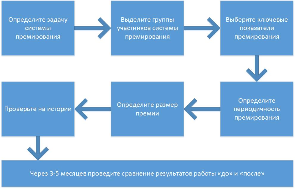 Разработка системы премирования