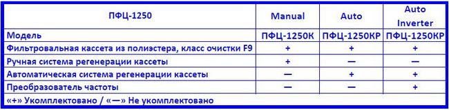 Drevox.ru_Аспирационная_система_ПФЦ-1250_Таблица_комплектаций