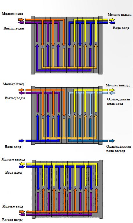 Принцип действия пластинчатого охладителя