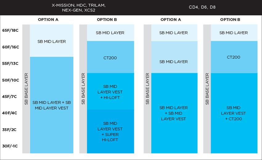 Drysuit-Layering-Chart.png