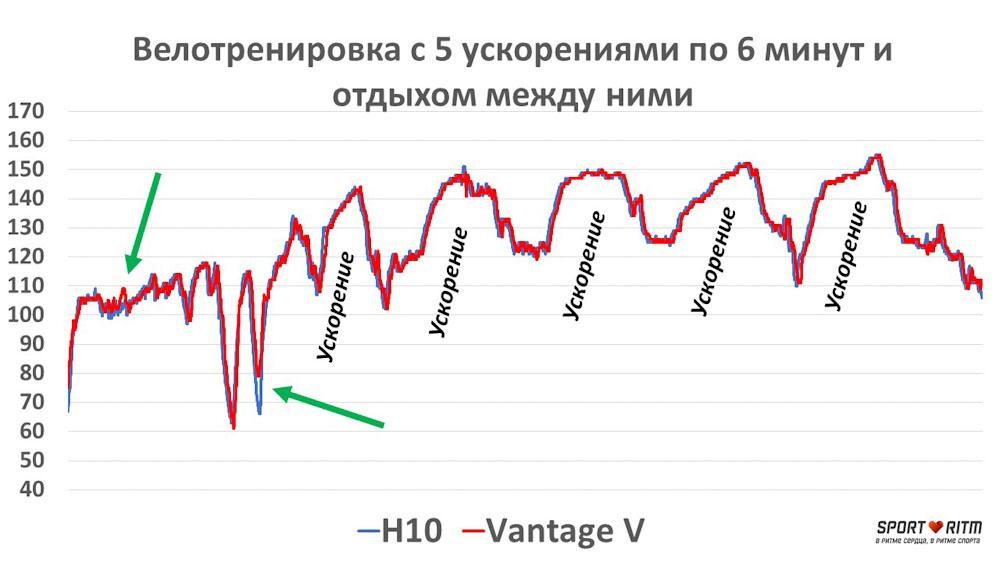 Сравнение Polar H10 и Polar Vantage V