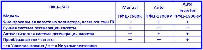 Drevox.ru_Аспирационная_система_ПФЦ-1500_Таблица_комплектаций
