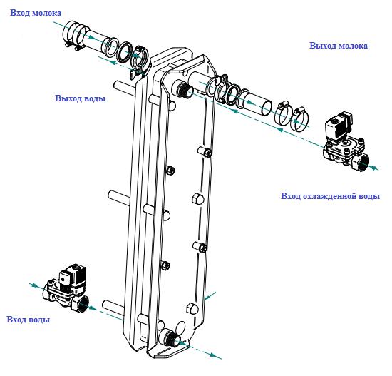 Пластинчатый охладитель SAC двухсекционный ММ130 (вода +лед) для молочного насоса 8000 л/час.Пластинчатый охладитель SAC односекционный М130 (вода или лед)для молочного насоса 8000 л/час.
