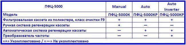 Drevox.ru_Аспирационная_система_ПФЦ-5000_Таблица_комплектаций
