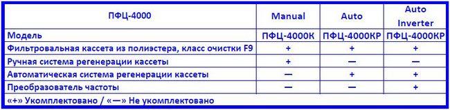 Drevox.ru_Аспирационная_система_ПФЦ-4000_Таблица_комплектаций
